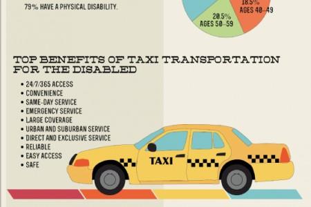wheelchair benefits for transportation