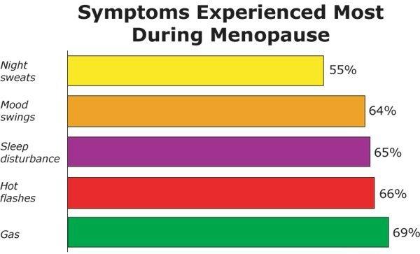 BeanoMenopauseSymptoms