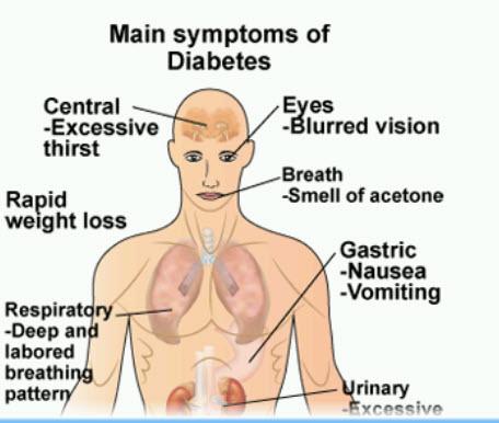 diabetes-symptoms-disabled